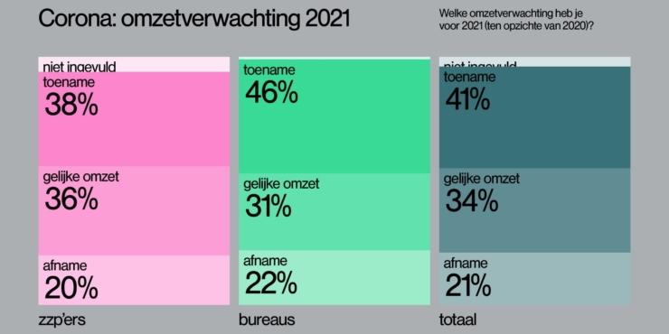 """BNO-onderzoek wijst uit: """"Ontwerpers somber over 2020 maar hoopvol over 2021"""""""